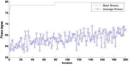 The fitness values of PSO for optimizing SVM