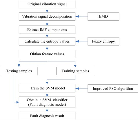 Study on a novel fault diagnosis method based on integrating