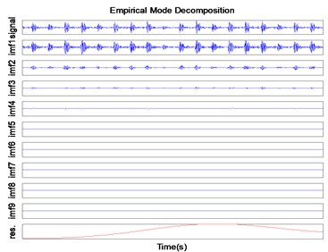 Decomposition result  of outer ring signal