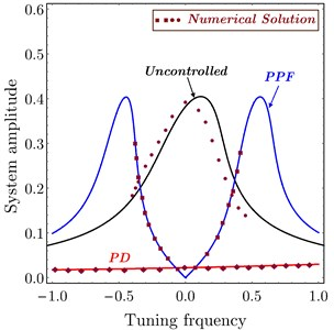 FRC numerical simulation of system amplitude versus tuning frequency  of the uncontrolled system, PD controller and PPF controller