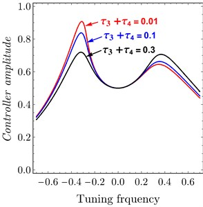 FRC system amplitude versus tuning frequency of variation  of time delay to PPF controller: a) system, b) controller