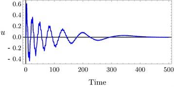 Time history of PPF controller at a) τ3= 0.0, τ4= 0.0,  b) τ3= 0.03, τ4= 0.03, c) τ3= 0.1, τ4= 0.1