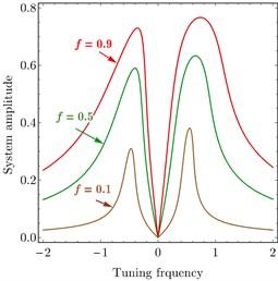 FRC of variation parameter: a) PD controller, b) PPF controller