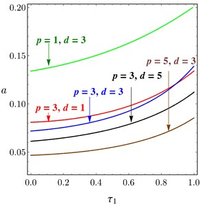 Amplitude curves of PD controller, at different values of p and d, versus: a) τ1, b) τ2