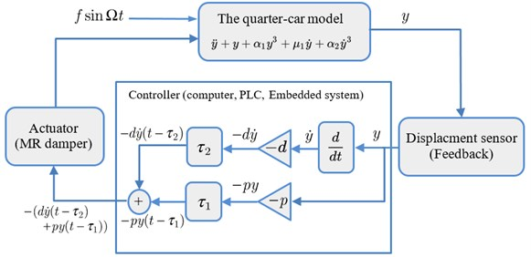 The block diagram of: a) PD system, b) PPF system