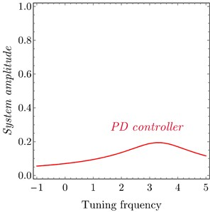 FRC a) system amplitude versus tuning frequency of the uncontrolled system,  PD controller and PPF controller, b) PD controller at τ1=τ2=τ3=τ4= 0