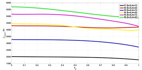Variation of the frequency of oscillations on the border of the zone  of stability depending on the position of the tool