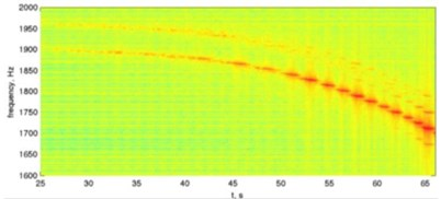 Comparison of the chatter frequency