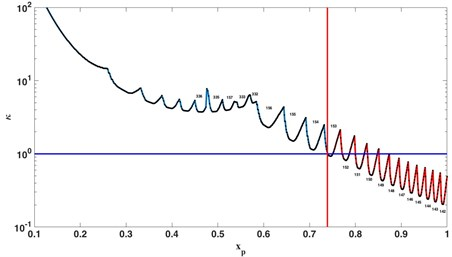 Critical relative rigidity of the system variation during the pass