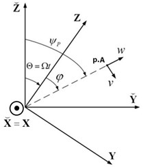 Relation between the different coordinate systems