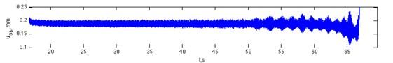 Signal recorded using the sensor 3b
