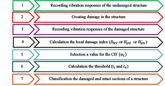 Damage detection process using the IPV method