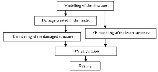 Damage detection process using the IPV method in simulation study