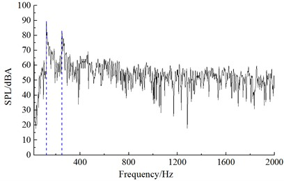 Frequency spectrum of aerodynamic noises of initial cable towers