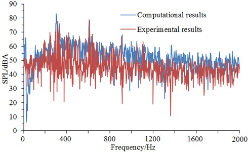 Experiment and simulation comparison of aerodynamic noises of improved cable towers