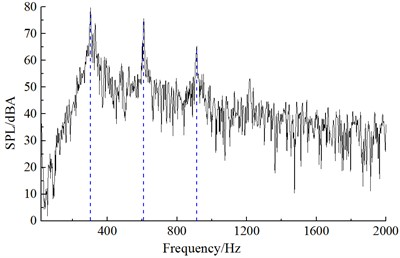 Frequency spectrum of aerodynamic noises of improved cable towers