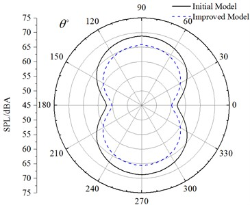 A comparison of aerodynamic noises  between improved and initial cable towers