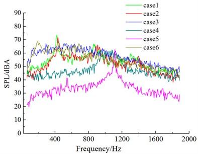 Aerodynamic noises of case 1 to case 6