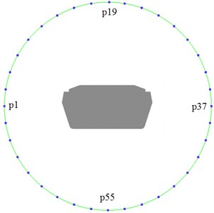 Distribution of noise observation points