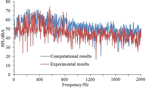 Experiment and simulation comparison of aerodynamic noises of initial cable towers
