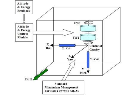Satellite flywheel architecture
