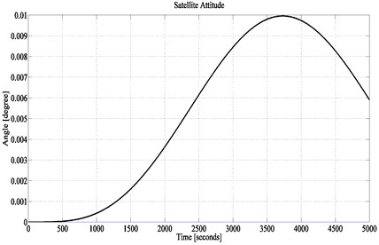 Non-Ideal satellite attitude performance