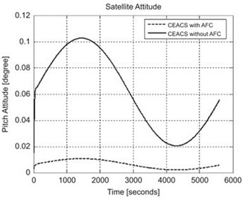 Ideal satellite attitude performance obtained in [16]