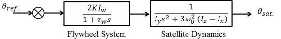 Simplified open-loop block diagram representation of hybrid control system