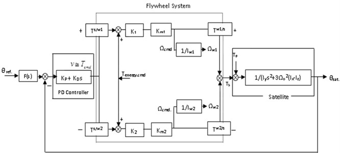 Conventional combined attitude and energy control architecture