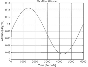 Simulated attitude performance in conventional control scheme