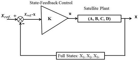 Full state-feedback control diagram of a hybrid satellite system