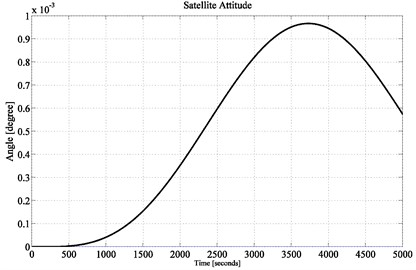 Satellite attitude performance achieving up to 0.001° accuracy