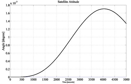 Satellite attitude performance achieving up to 0.0018° accuracy