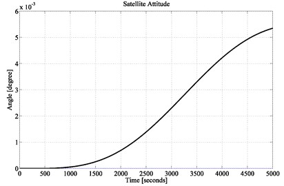 Satellite attitude performance (location of 3rd pole at –0.01)