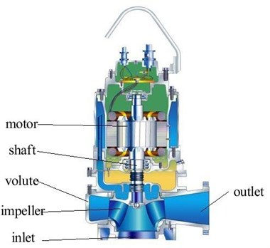 The structure of the sewage pump