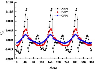 Time history of pressure fluctuations for monitoring points at design condition