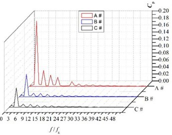 Spectra of the numerical pressure fluctuations