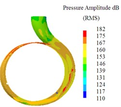 The sound pressure level counters of the three volutes at the design condition
