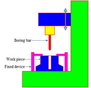 Experimental cutting process of constrained damping boring bars