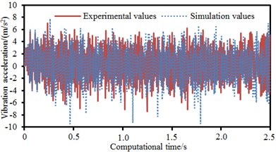 Comparison of dynamic characteristics of boring bars between experiment and simulation