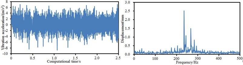 Vibration characteristics of boring bars at different feed rates