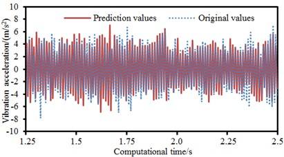 Training and prediction results of PSO-BP neural network