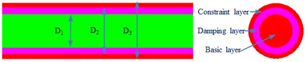 Constrained damping boring bars