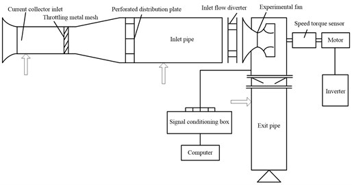 Experimental setup for internal pressure measurements  of a centrifugal fan operated under normal or rotating stall conditions