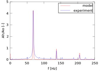 Comparison of experimental and  modelling results after identification process