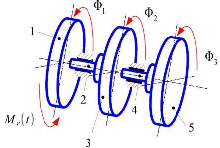 The structural model of the widerange damper of torsional vibration. 1 – hub, 2 – torsional spring,  3 – flywheel of damper, 4 – torsional spring of second flywheel, 5 – second flywheel