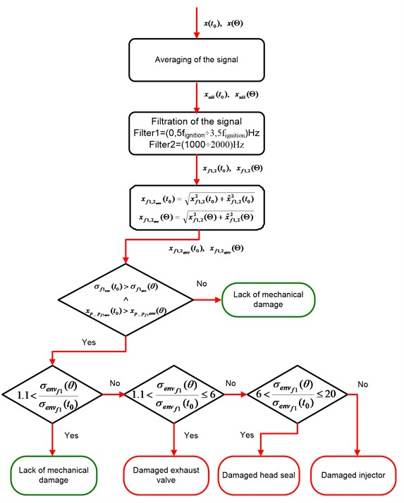 Logic diagram of the proposed system of diagnosing mechanical failures