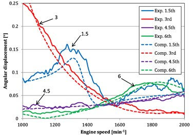 "Dominant harmonic orders vs. engine speed for computed (""Comp."") and measured (""Exp."") angular displacements"