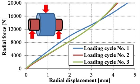 Measured force vs. radial deformation