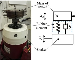 Arrangement of technical experiment to determine the dynamic characteristics of the rubber element